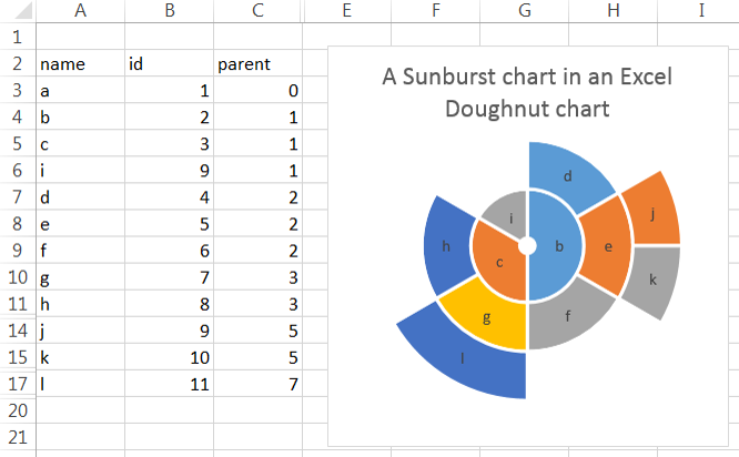 Draw a circle in an excel chart daily dose of excel 17 thoughts on draw a circle in an excel chart ccuart Images